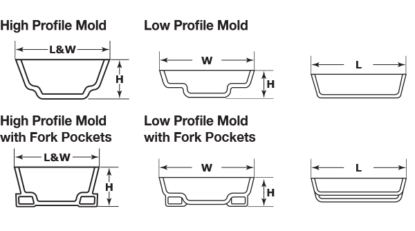 Water Mold Diagram Sow Molds – B...